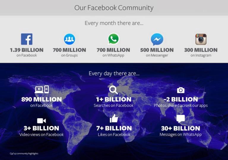 Facebook Marketing Statistics For Travel + Tourism