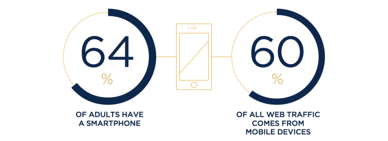 Mobile Website Statistics For Hotel Website Design