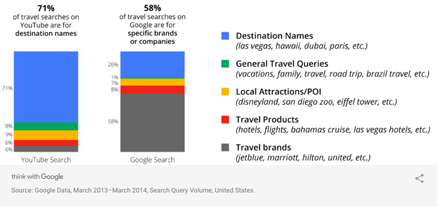 Travel Video Search Data
